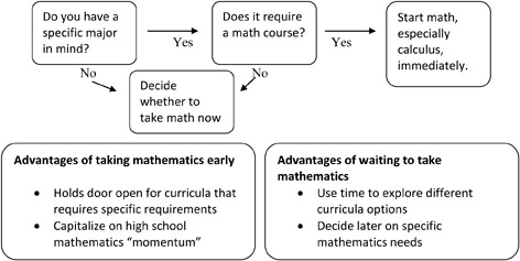 Lehigh University College of Arts and Sciences - Advanced Placement for calculus flowchart